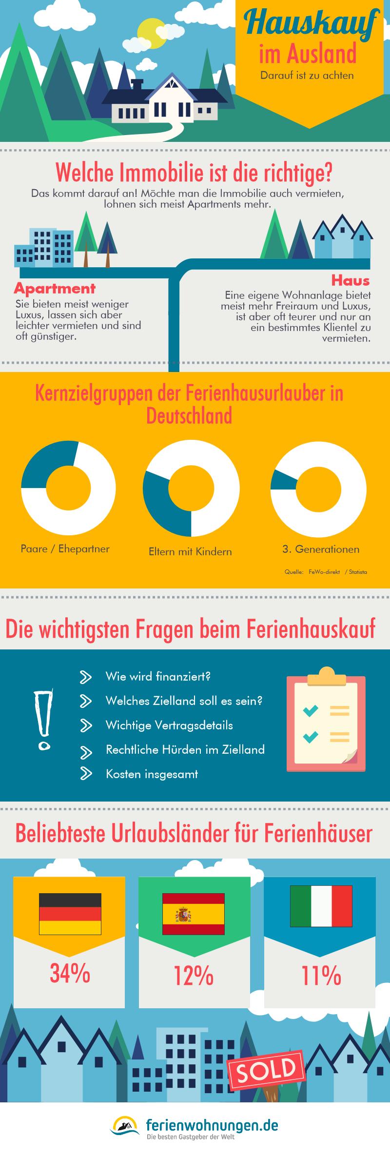 Ferienwohnung im Ausland kaufen - Infografik mit Informationen zu Ferienwohnungen im Ausland