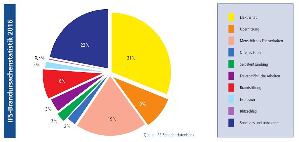 Brandursachenstatistik des Institut für Schadenverhütung und Schadenforschung der öffentlichen Versicherer e.V. (IFS)